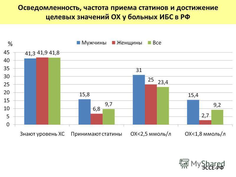 Осведомленность, частота приема статинов и достижение целевых значений ОХ у больных ИБС в РФ % ЭССЕ-РФ