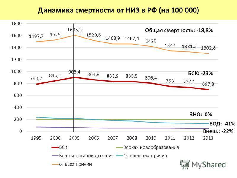 Нестандартизованные коэффициенты смертности Общая смертность: -18,8% БСК: -23% ЗНО: 0% БОД: -41% Внеш.: -22% Динамика смертности от НИЗ в РФ (на 100 000)