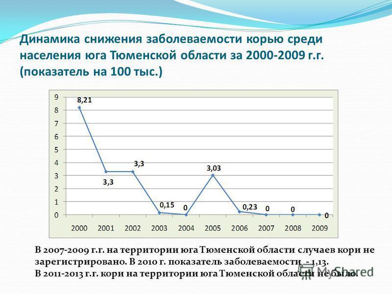 Динамика снижения заболеваемости корью среди населения юга Тюменской области за 2000-2009 г.г. (показатель на 100 тыс.) В 2007-2009 г.г. на территории юга Тюменской области случаев кори не зарегистрировано. В 2010 г. показатель заболеваемости - 1,13.