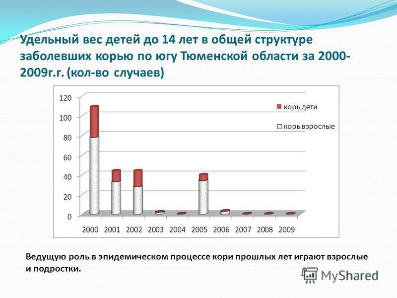 Удельный вес детей до 14 лет в общей структуре заболевших корью по югу Тюменской области за 2000- 2009 г.г. (кол-во случаев) Ведущую роль в эпидемическом процессе кори прошлых лет играют взрослые и подростки.