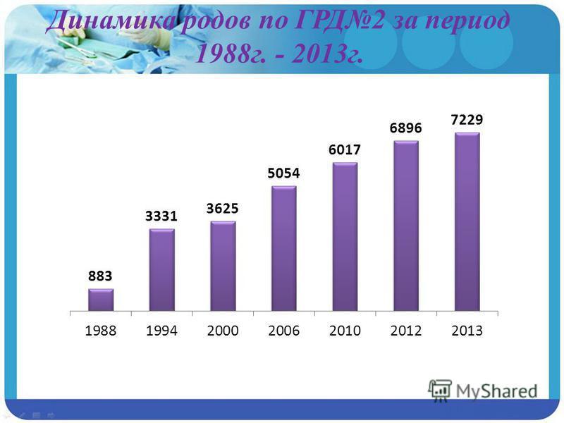 Динамика родов по ГРД2 за период 1988 г. - 2013 г.