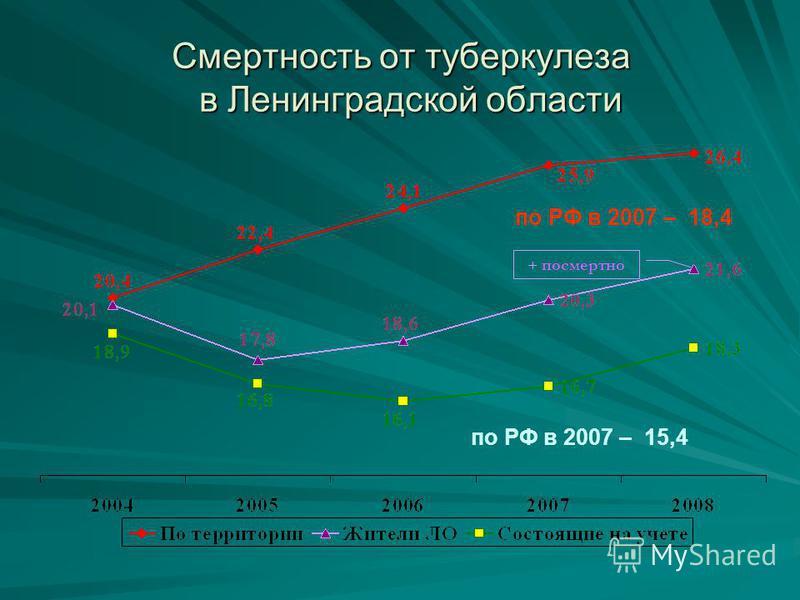 Смертность от туберкулеза в Ленинградской области по РФ в 2007 – 15,4 по РФ в 2007 – 18,4 + посмертно