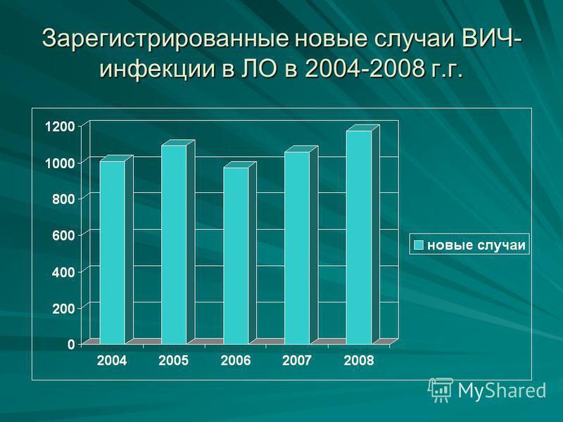 Зарегистрированные новые случаи ВИЧ- инфекции в ЛО в 2004-2008 г.г.