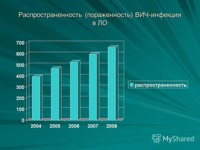 Распространенность (пораженность) ВИЧ-инфекции в ЛО