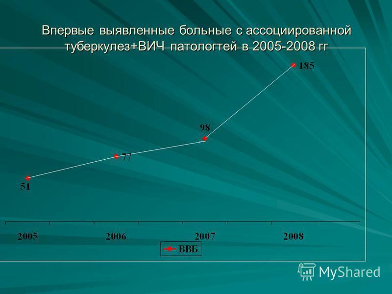 Впервые выявленныйе больные с ассоциированной туберкулез+ВИЧ патологией в 2005-2008 гг
