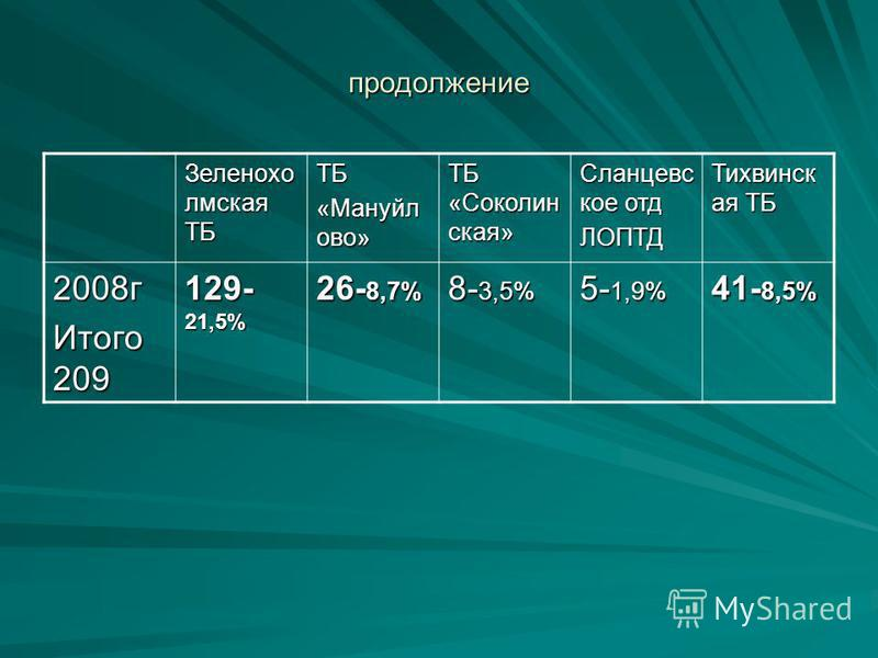 продолжение Зеленохо омская ТБ ТБ «Мануйл ово» ТБ «Соколин ская» Сланцевс кое отд ЛОПТД Тихвинск ая ТБ 2008 г Итого 209 129- 21,5% 26- 8,7% 8- 3,5% 5- 1,9% 41- 8,5%
