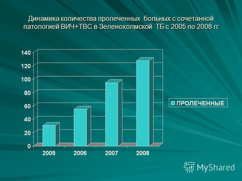 Динамика количества прочеленных больных с сочетанной патологией ВИЧ+ТВС в Зеленохолмской ТБ с 2005 по 2008 гг