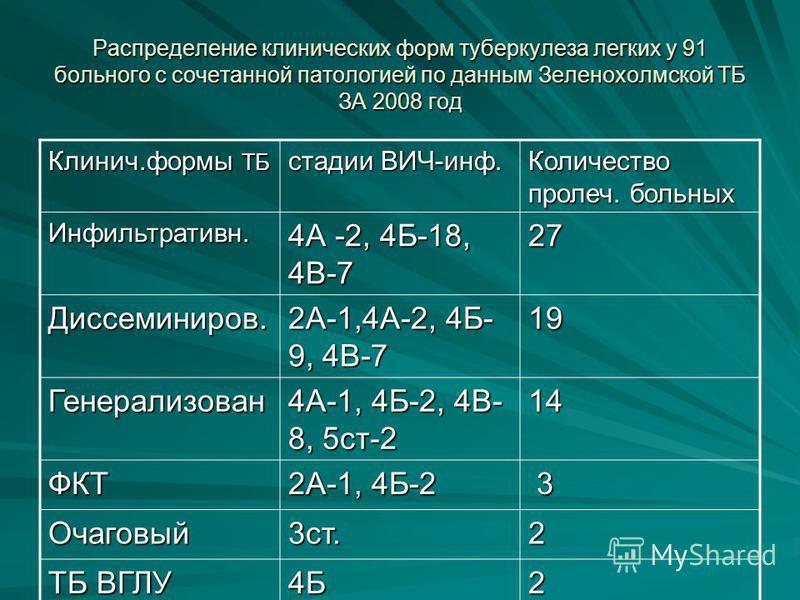 Распределение клинических форм туберкулеза легких у 91 больного с сочетанной патологией по данным Зеленохолмской ТБ ЗА 2008 год Клинич.формы ТБ стадии ВИЧ-инф. Количество прочел. больных Инфильтративн. 4А -2, 4Б-18, 4В-7 27 Диссеминиров. 2А-1,4А-2, 4