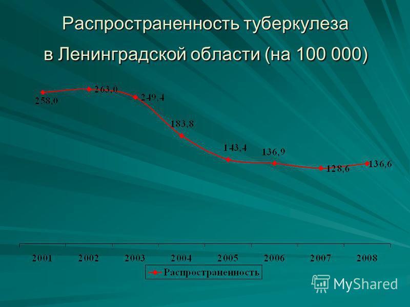 Распространенность туберкулеза в Ленинградской области (на 100 000)