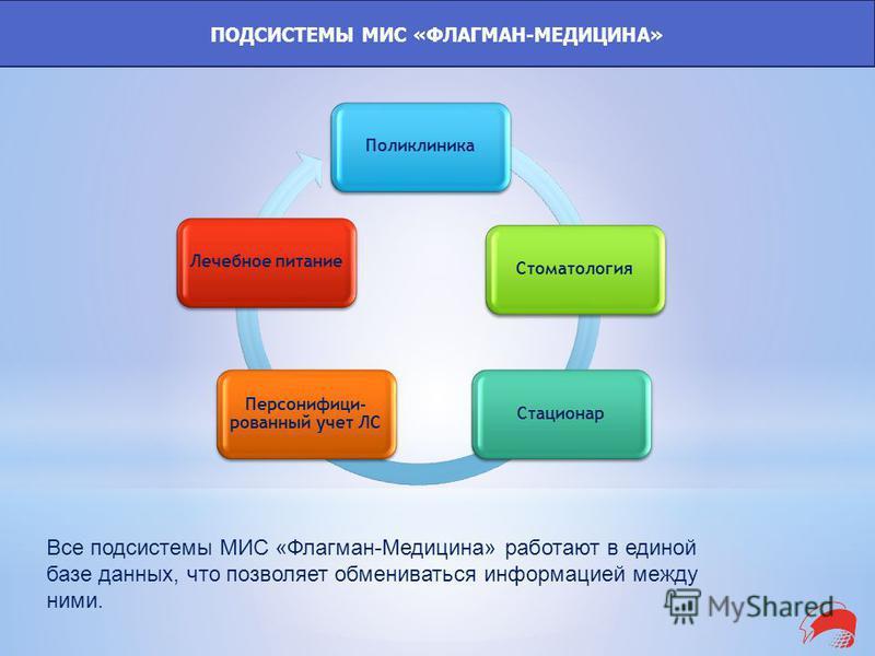 Все подсистемы МИС «Флагман-Медицина» работают в единой базе данных, что позволяет обмениваться информацией между ними. ПОДСИСТЕМЫ МИС «ФЛАГМАН-МЕДИЦИНА» Поликлиника СтоматологияСтационар Персонифици- рованный учет ЛС Лечебное питание