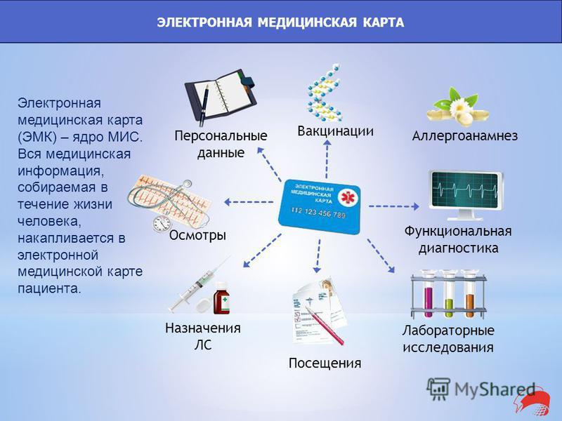 ЭЛЕКТРОННАЯ МЕДИЦИНСКАЯ КАРТА Электронная медицинская карта (ЭМК) – ядро МИС. Вся медицинская информация, собираемая в течение жизни человека, накапливается в электронной медицинской карте пациента. Посещения Лабораторные исследования Осмотры Персона