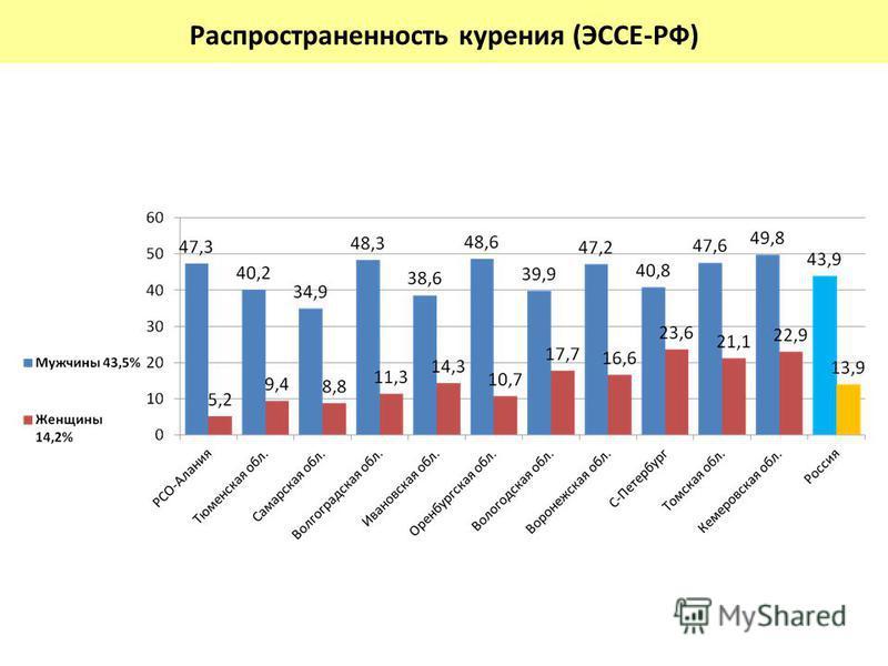 % Распространенность курения (ЭССЕ-РФ)