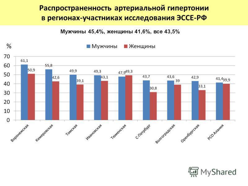 Распространенность артериальной гипертонии в регионах-участниках исследования ЭССЕ-РФ % Мужчины 45,4%, женщины 41,6%, все 43,5%