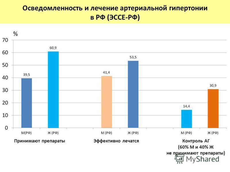 Осведомленность и лечение артериальной гипертонии в РФ (ЭССЕ-РФ) % Принимают препараты Эффективно лечатся Контроль АГ (60% М и 40% Ж не принимают препараты)