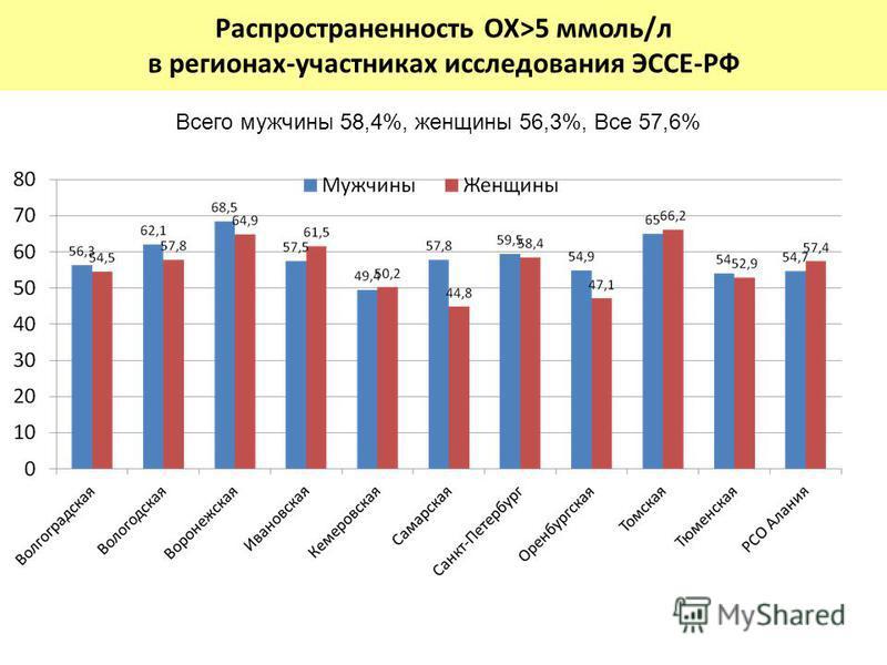 Распространенность ОХ>5 ммоль/л в регионах-участниках исследования ЭССЕ-РФ Всего мужчины 58,4%, женщины 56,3%, Все 57,6%