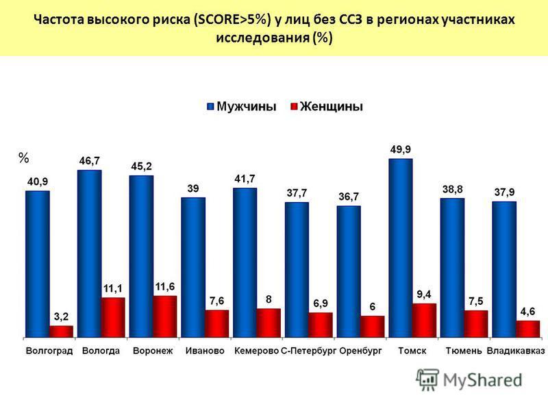 Частота высокого риска (SCORE>5%) у лиц без ССЗ в регионах участниках исследования (%) %