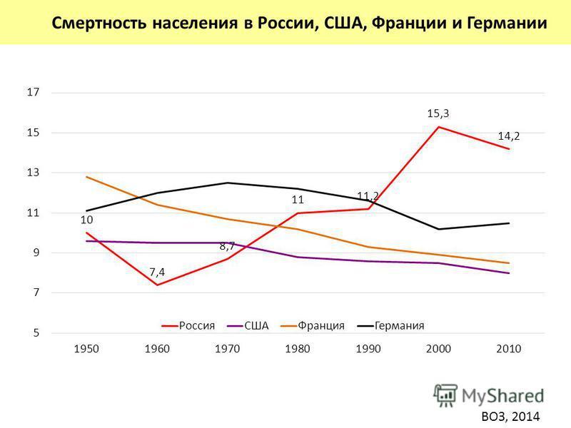Смертность населения в России, США, Франции и Германии ВОЗ, 2014