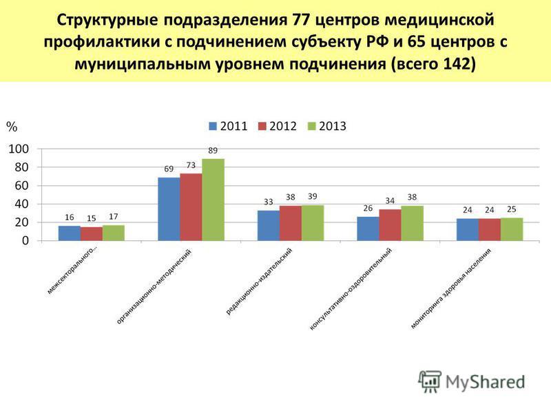 Структурные подразделения 77 центров медицинской профилактики с подчинением субъекту РФ и 65 центров с муниципальным уровнем подчинения (всего 142) %