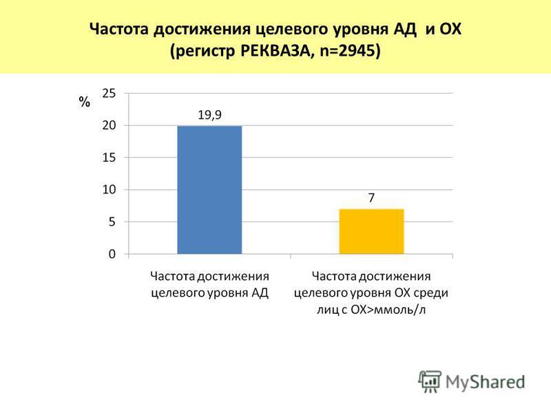 Частота достижения целевого уровня АД и ОХ (регистр РЕКВАЗА, n=2945) %