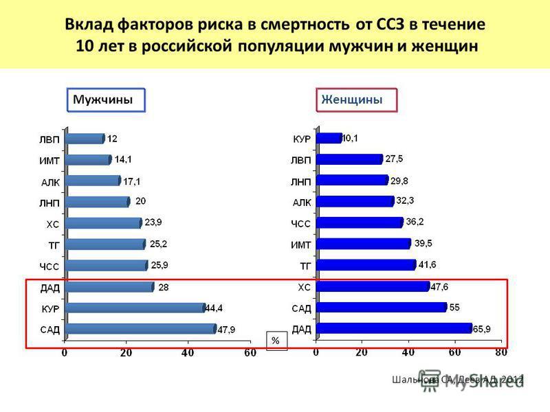 Вклад факторов риска в смертность от ССЗ в течение 10 лет в российской популяции мужчин и женщин Женщины % Мужчины Шальнова СА, Деев АД. 2012
