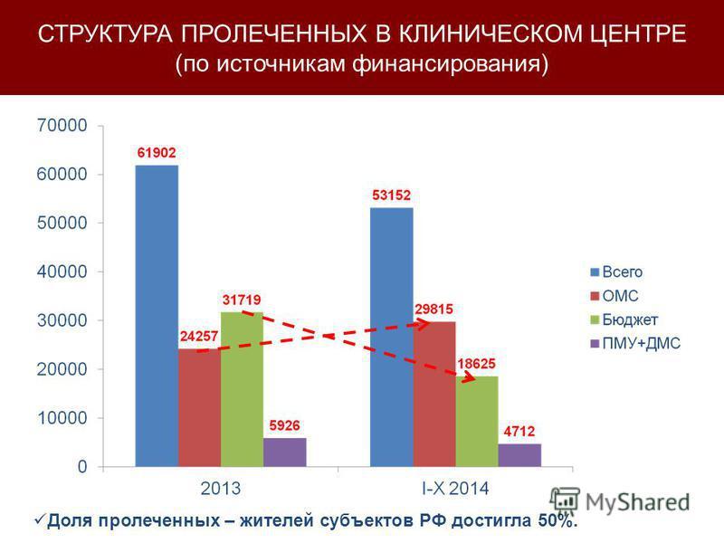 СТРУКТУРА ПРОЛЕЧЕННЫХ В КЛИНИЧЕСКОМ ЦЕНТРЕ (по источникам финансирования) Доля пролеченных – жителей субъектов РФ достигла 50%.