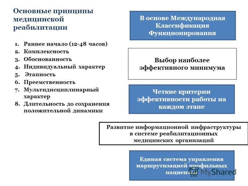 Выбор наиболее эффективного минимума Основные принципы медицинской реабилитации 1. Раннее начало (12-48 часов) 2. Комплексность 3. Обоснованность 4. Индивидуальный характер 5. Этапность 6. Преемственность 7. Мультидисциплинарный характер 8. Длительно
