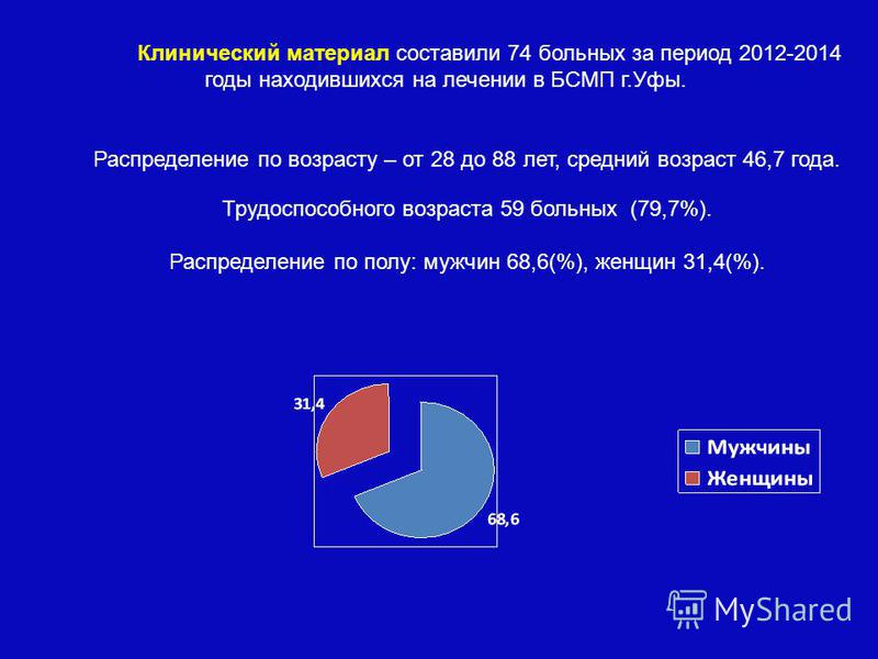 Клинический материал составили 74 больных за период 2012-2014 годы находившихся на лечении в БСМП г.Уфы. Распределение по возрасту – от 28 до 88 лет, средний возраст 46,7 года. Трудоспособного возраста 59 больных (79,7%). Распределение по полу: мужчи