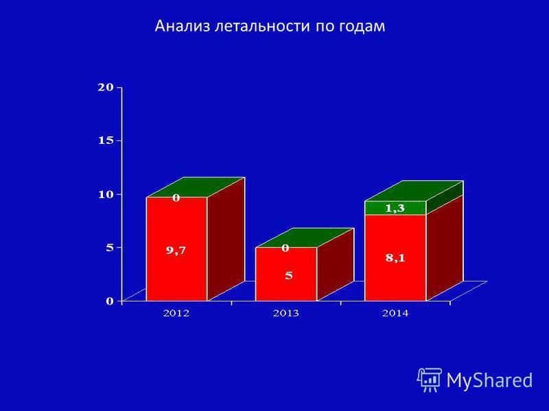 Анализ летальности по годам
