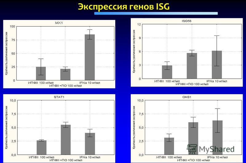 Экспрессия генов ISG