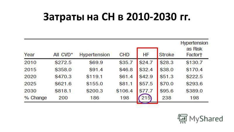 Затраты на СН в 2010-2030 гг.