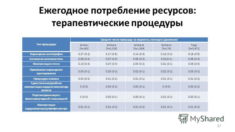 Ежегодное потребление ресурсов: терапевтические процедуры 17 Тип процедуры Среднее число процедур за пациента, ежегодно (диапазон) NYHA I [N=163] NYHA II [N=2,025] NYHA III [N=1,584] NYHA IV [N=174] Total [N=3,971] Коронарная ангиография 0.27 (0-2)0.