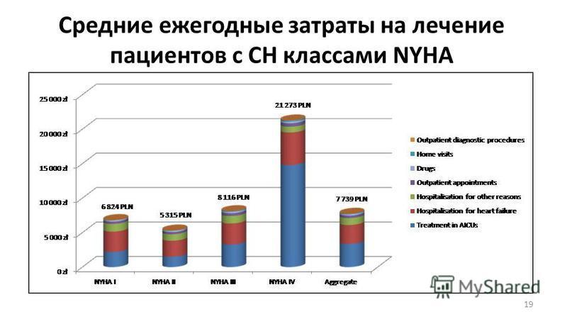 Средние ежегодные затраты на лечение пациентов с СН классами NYHA 19