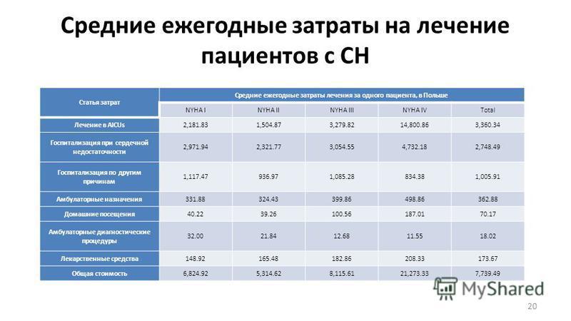 Средние ежегодные затраты на лечение пациентов с СН 20 Статья затрат Средние ежегодные затраты лечения за одного пациента, в Польше NYHA INYHA IINYHA IIINYHA IVTotal Лечение в AICUs2,181.831,504.873,279.8214,800.863,360.34 Госпитализация при сердечно