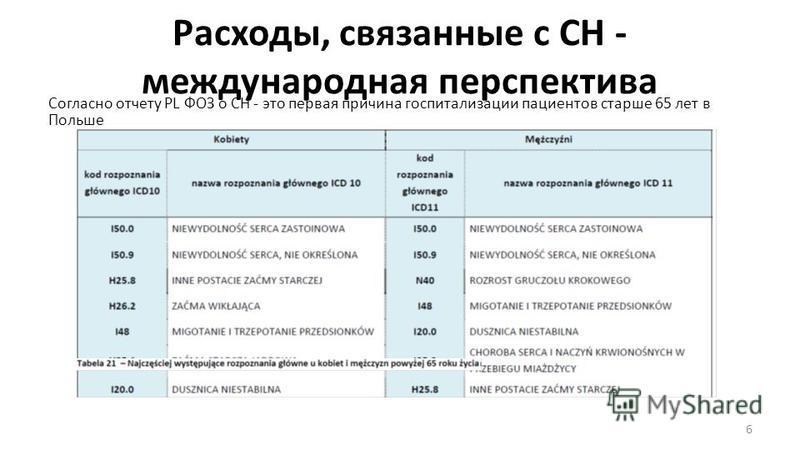 Расходы, связанные с СН - международная перспектива Согласно отчету PL ФОЗ о СН - это первая причина госпитализации пациентов старше 65 лет в Польше 6