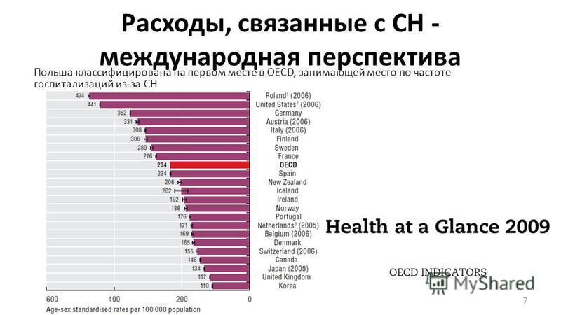 Расходы, связанные с СН - международная перспектива Польша классифицирована на первом месте в OECD, занимающей место по частоте госпитализаций из-за СН 7