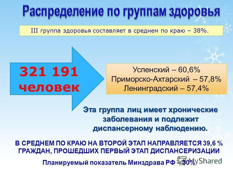 III группа здоровья составляет в среднем по краю – 38%. 321 191 человек Успенский – 60,6% Приморско-Ахтарский – 57,8% Ленинградский – 57,4% Эта группа лиц имеет хронические заболевания и подлежит диспансерному наблюдению. В СРЕДНЕМ ПО КРАЮ НА ВТОРОЙ