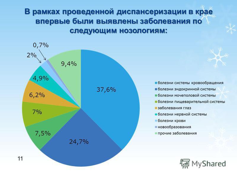 11 В рамках проведенной диспансеризации в крае впервые были выявлены заболевания по следующим нозологиям: 37,6% 24,7% 7,5% 7% 6,2% 9,4% 4,9% 2% 0,7%