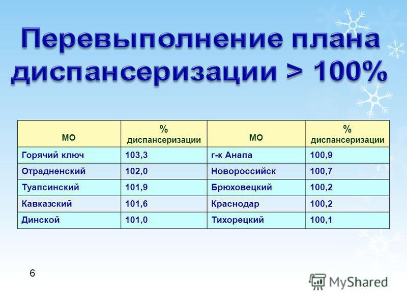 6 МО % диспансеризации МО % диспансеризации Горячий ключ 103,3 г-к Анапа 100,9 Отрадненский 102,0Новороссийск 100,7 Туапсинский 101,9Брюховецкий 100,2 Кавказский 101,6Краснодар 100,2 Динской 101,0Тихорецкий 100,1
