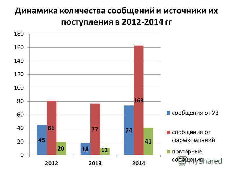 Динамика количества сообщений и источники их поступления в 2012-2014 гг