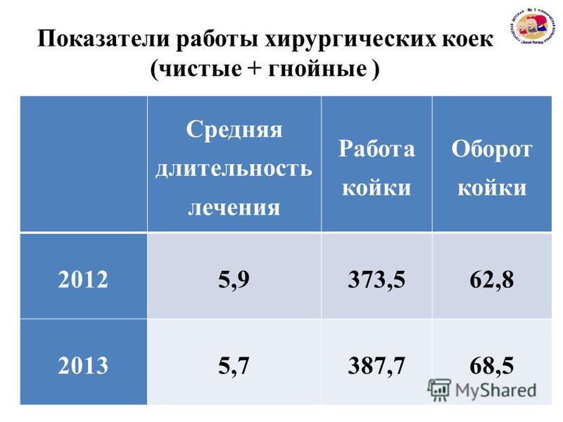 Показатели работы хирургических коек (чистые + гнойные ) Средняя длительюность лечения Работа койки Оборот койки 20125,9373,562,8 20135,7387,768,5