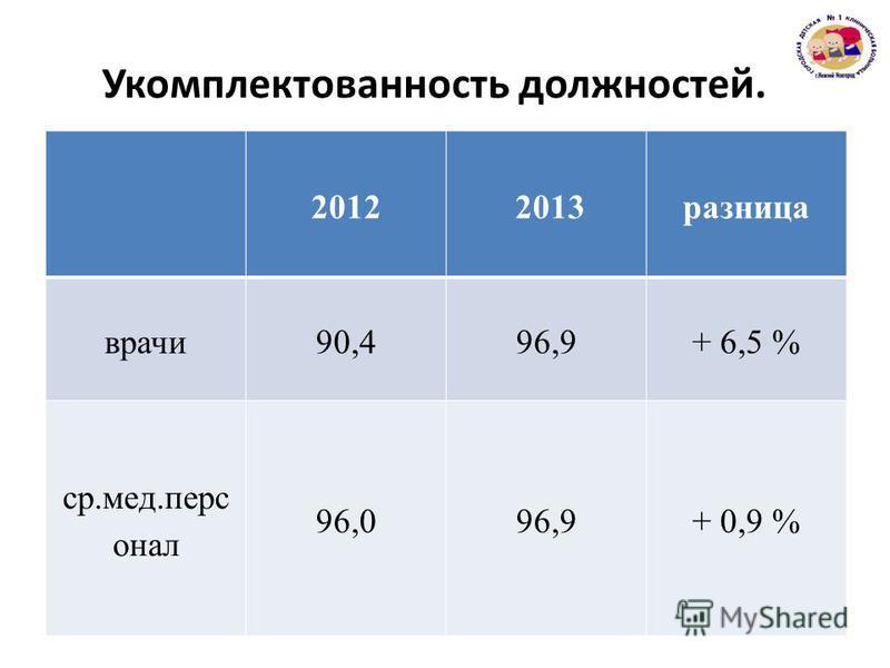 Укомплектованюность должностей. 2012 2013 разница врачи 90,496,9+ 6,5 % с р.медперсонал 96,096,9+ 0,9 %