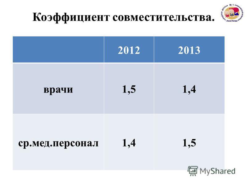 20122013 врачи 1,51,4 с р.мед.персонал 1,41,5 Коэффициент совместительства.