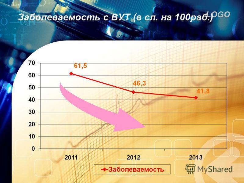 LOGO Заболеваемость с ВУТ (в сл. на 100 раб.)