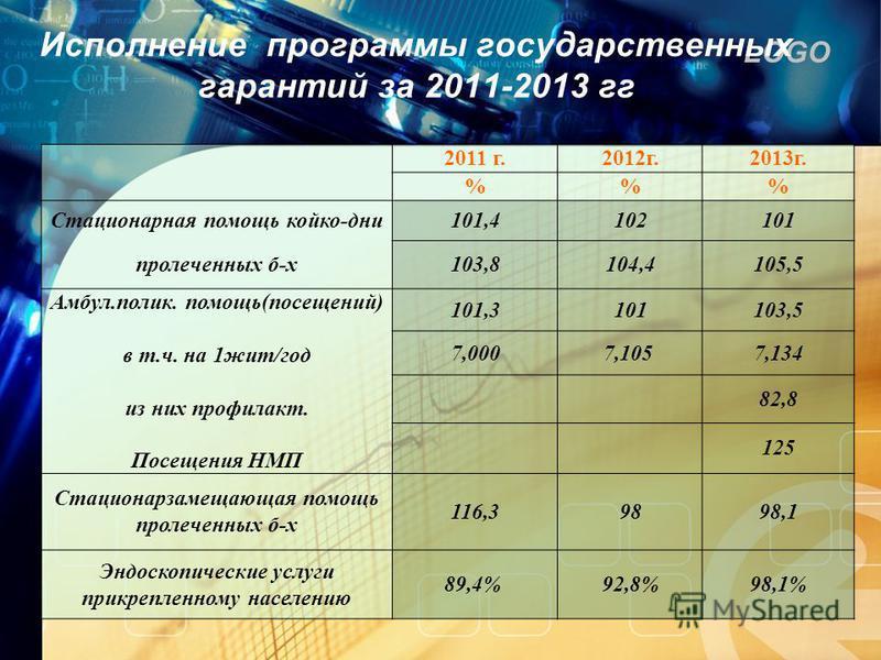 LOGO Исполнение программы государственных гарантий за 2011-2013 гг 2011 г.2012 г.2013 г. %% Стационарная помощь койко-дни 101,4102101 пролеченных б-х 103,8104,4105,5 Амбул.полик. помощь(посевений) в т.ч. на 1 жит/год из них профилакт. Посещения НМП 1