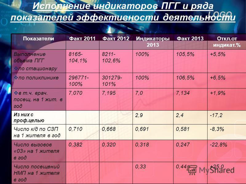 LOGO Исполнение сссссиндикаторов ПГГ и ряда показателей эффективности деятельности Показатели Факт 2011Факт 2012Индикаторы 2013 Факт 2013Откл.от сссссиндикат.% Выполнение объема ПГГ по стационару 8165- 104,1% 8211- 102,6% 100%105,5%+5,5% по поликлини