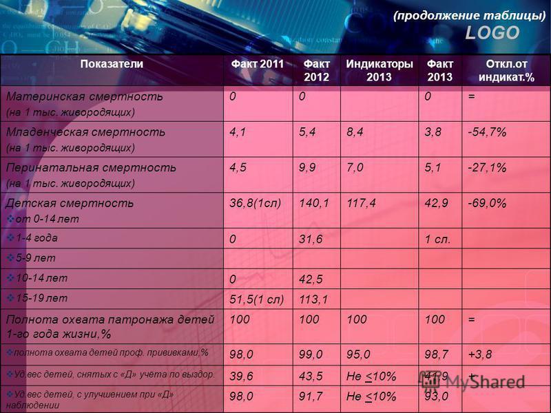 LOGO (продолжение таблицы) Показатели Факт 2011Факт 2012 Индикаторы 2013 Факт 2013 Откл.от сссссиндикат.% Материнская смертность (на 1 тыс. живородящих) 000= Младенческая смертность (на 1 тыс. живородящих) 4,15,48,43,8-54,7% Перинатальная смертность