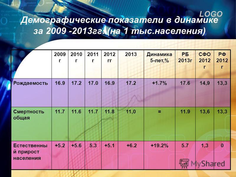 LOGO Демографические показатели в динамике за 2009 -2013 гг. (на 1 тыс.населения) 2009 г 2010 г 2011 г 2012 гг 2013Динамика 5-лет,% РБ 2013 г СФО 2012 г РФ 2012 г Рождаемость 16.917.217.016.917.2+1.7%17.614,913,3 Смертность общая 11.711.611.711.811,0