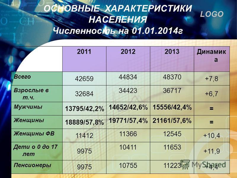 LOGO ОСНОВНЫЕ ХАРАКТЕРИСТИКИ НАСЕЛЕНИЯ Численность на 01.01.2014 г 201120122013Динамик а Всего 42659 4483448370 +7,8 Взрослые в т.ч. 32684 3442336717 +6,7 Мужчины 13795/42,2% 14652/42,6%15556/42,4% = Женщины 18889/57,8% 19771/57,4%21161/57,6% = Женщи