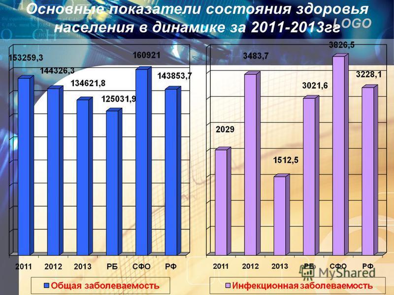 LOGO Основные показатели состояния здоровья населения в динамике за 2011-2013 гг