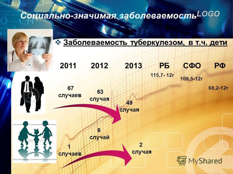 LOGO Заболеваемость туберкулезом, в т.ч. дети Социально-значимая заболеваемость г. 2011 г. 2012 г.2013 г.67 случаев г.63 случая 49 случая 1 случаев 6 случай 2 случая РБСФОРФ 115,7- 12 г 109,5-12 г 68,2-12 г